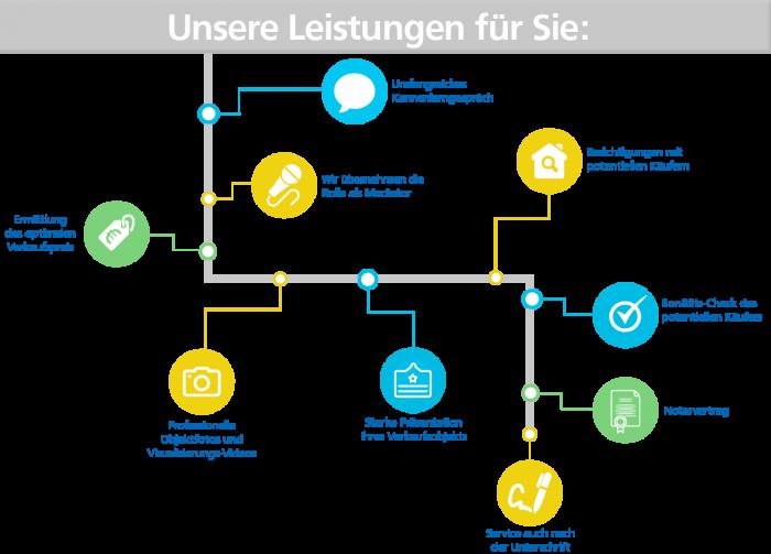 Infografik-immobilien-verkaufen-rosenheim-muenchen-wohnungsverkauf-vorteile