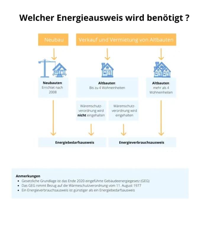 energieausweis-infografik-wer-benoetig-einen_optimized